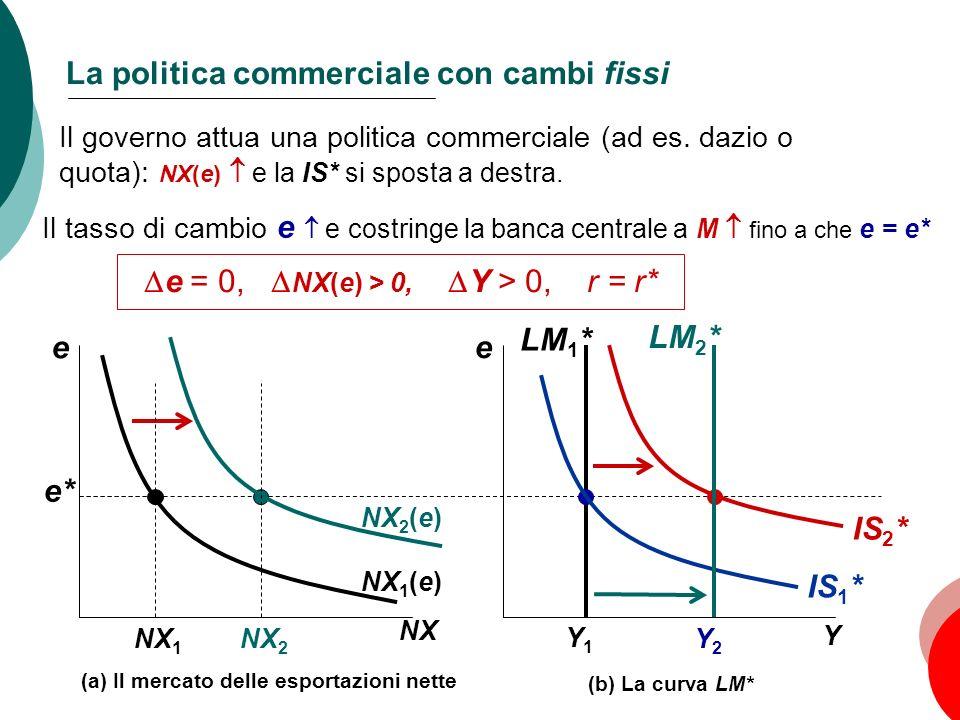 90 Capitolo 5: Leconomia aperta e Y Y1Y1 e* (b) La curva LM* e NX NX 1 (e) LM 1 * La politica commerciale con cambi fissi NX 2 (e) IS 1 * IS 2 * LM 2