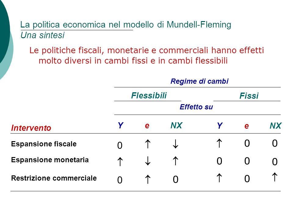 92 Capitolo 5: Leconomia aperta La politica economica nel modello di Mundell-Fleming Una sintesi Le politiche fiscali, monetarie e commerciali hanno e