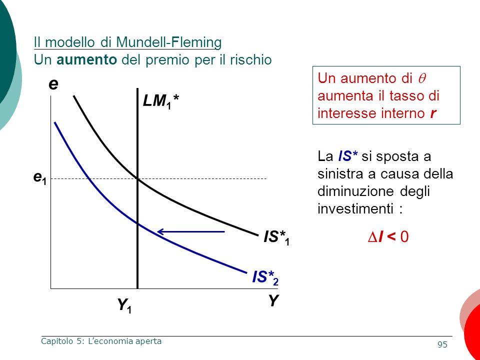 95 Capitolo 5: Leconomia aperta e Y Y1Y1 Un aumento di aumenta il tasso di interesse interno r IS* 2 e1e1 La IS* si sposta a sinistra a causa della di