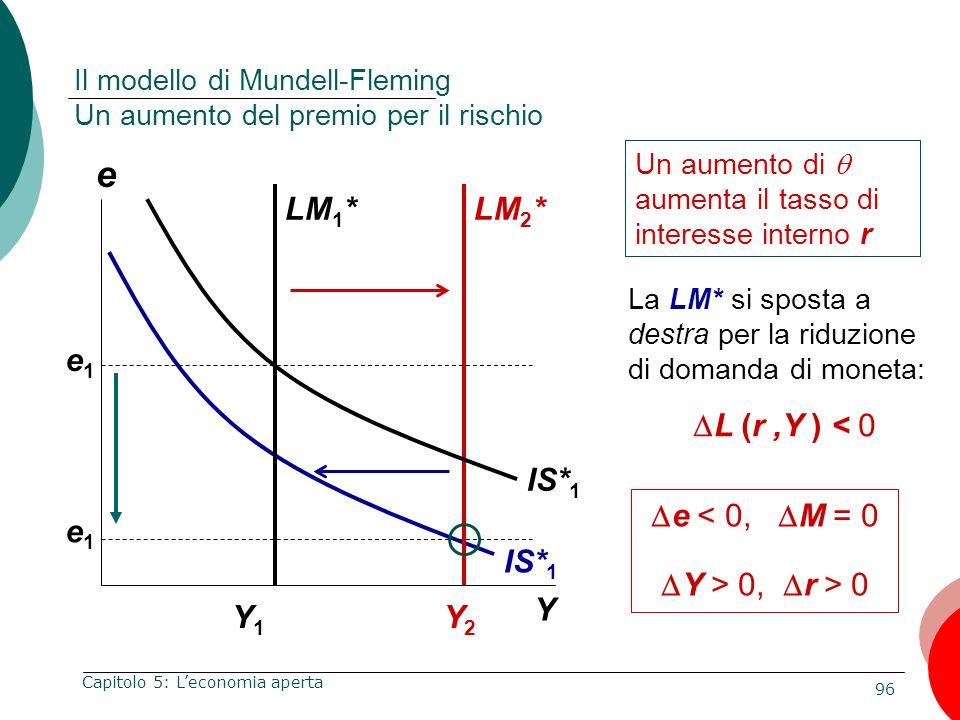 96 Capitolo 5: Leconomia aperta e Y Y1Y1 IS* 1 LM 1 *LM 2 * Il modello di Mundell-Fleming Un aumento del premio per il rischio IS* 1 e1e1 e1e1 Un aume