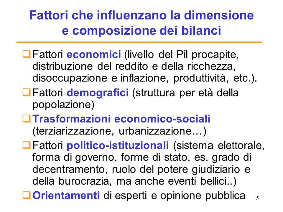 5 Fattori che influenzano la dimensione e composizione dei bilanci Fattori economici (livello del Pil procapite, distribuzione del reddito e della ric