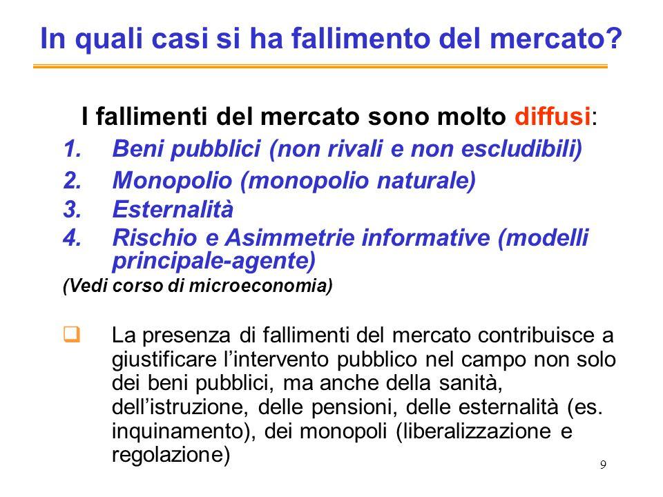 9 I fallimenti del mercato sono molto diffusi: 1.Beni pubblici (non rivali e non escludibili) 2.Monopolio (monopolio naturale) 3.Esternalità 4.Rischio