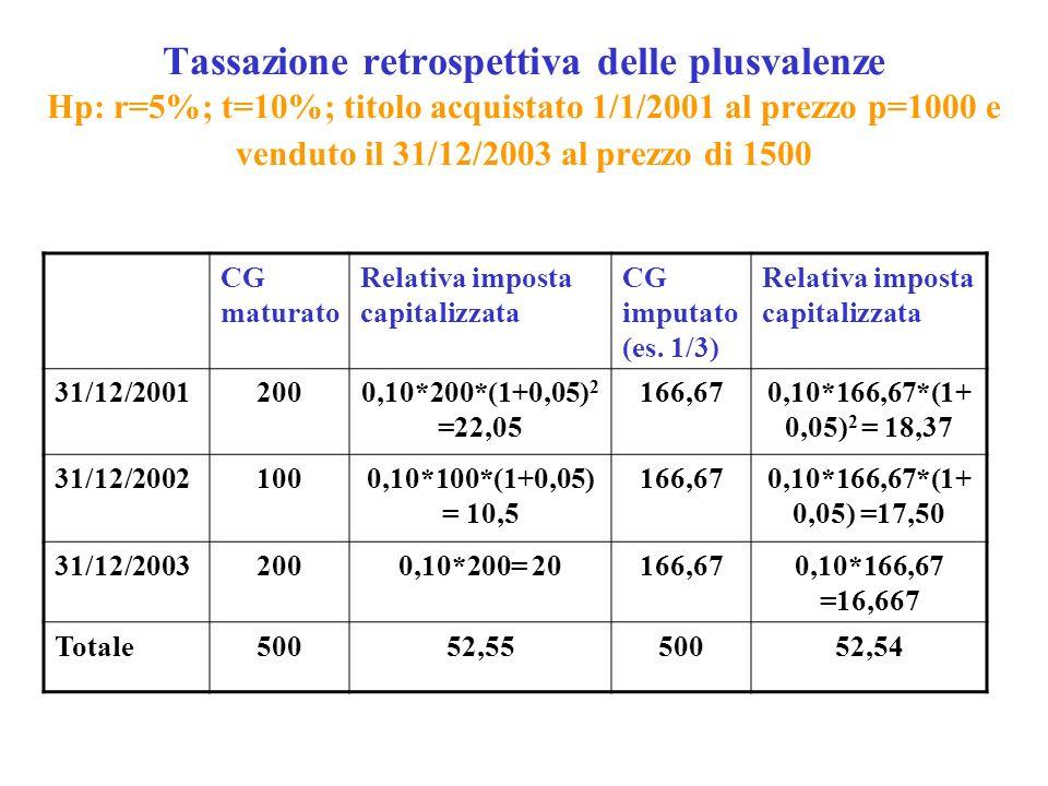 Tassazione retrospettiva delle plusvalenze Hp: r=5%; t=10%; titolo acquistato 1/1/2001 al prezzo p=1000 e venduto il 31/12/2003 al prezzo di 1500 CG maturato Relativa imposta capitalizzata CG imputato (es.