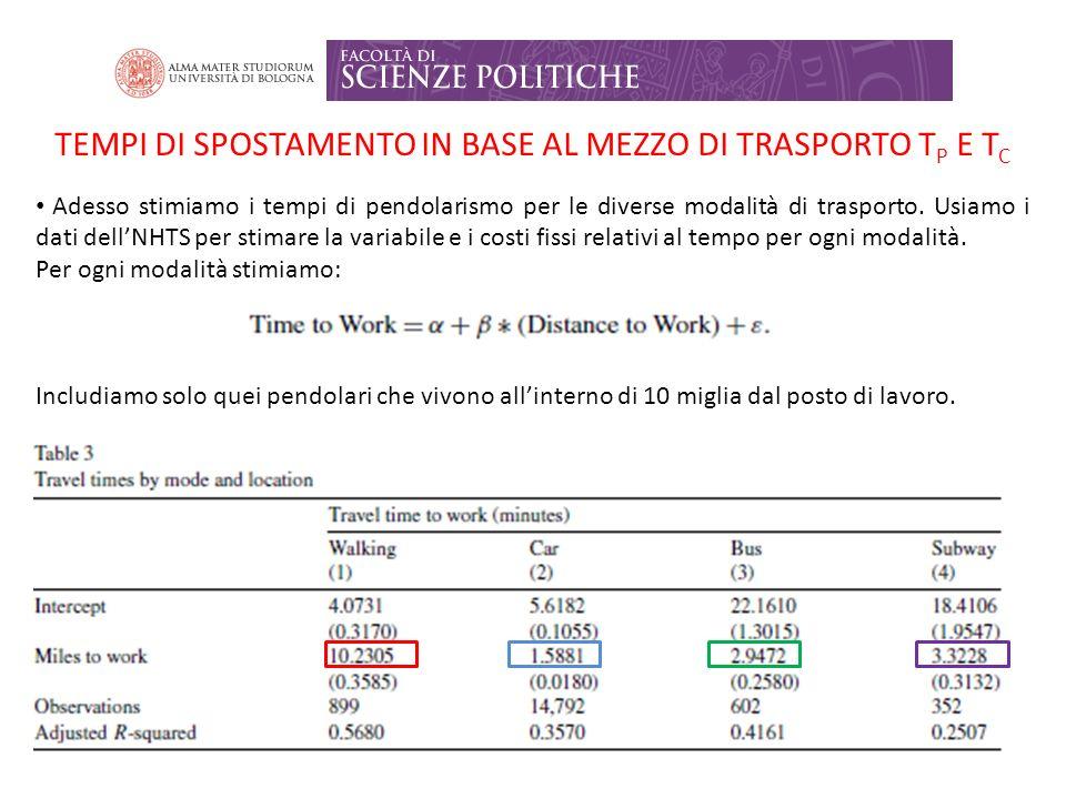 TEMPI DI SPOSTAMENTO IN BASE AL MEZZO DI TRASPORTO T P E T C Adesso stimiamo i tempi di pendolarismo per le diverse modalità di trasporto.