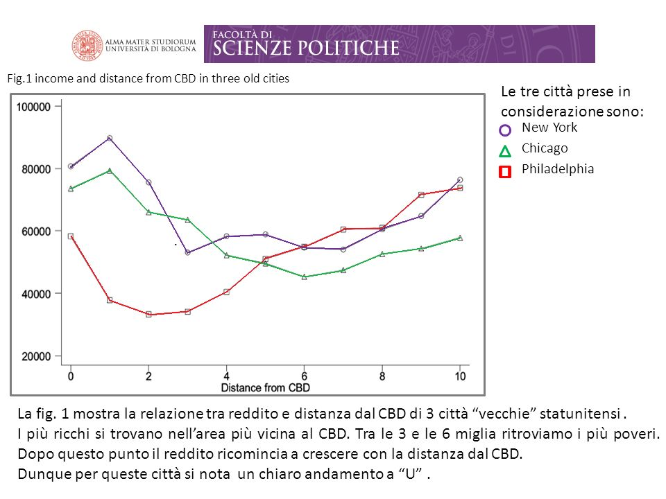 Fig.1 income and distance from CBD in three old cities Le tre città prese in considerazione sono: New York Chicago Philadelphia La fig. 1 mostra la re