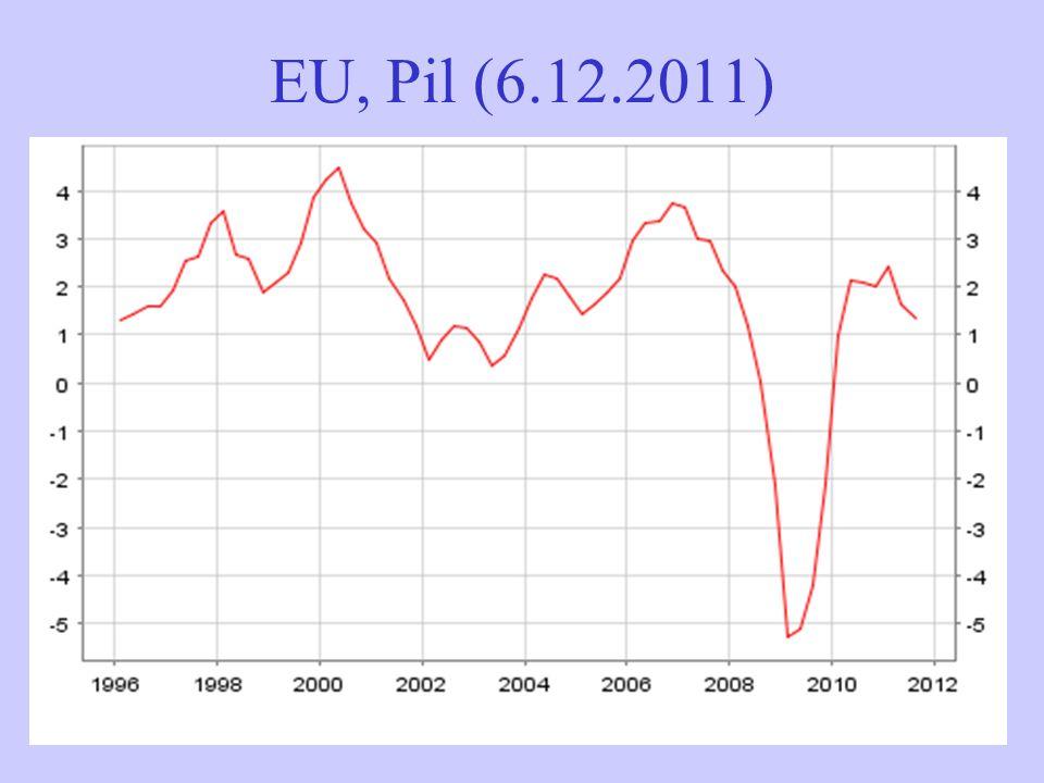 EU, Pil (6.12.2011)