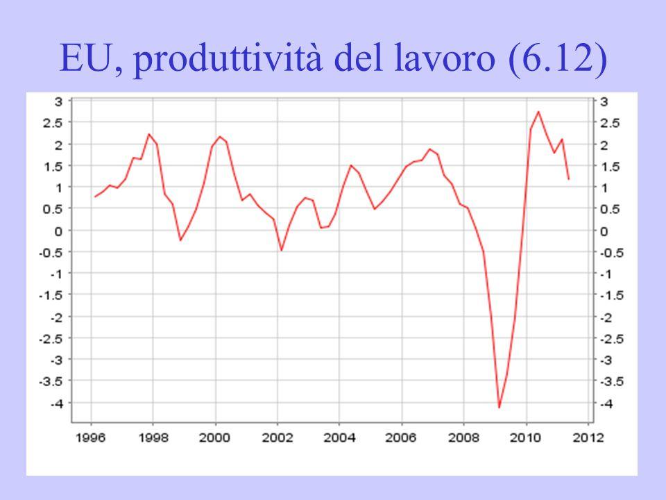 EU, produttività del lavoro (6.12)