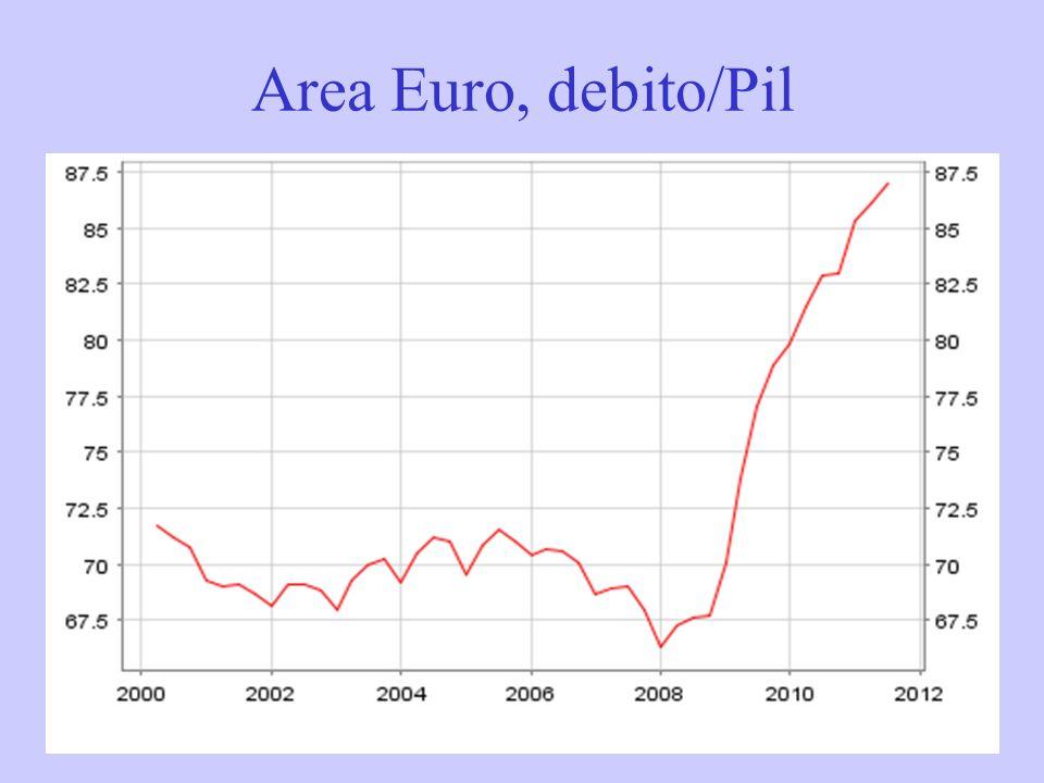 Area Euro, debito/Pil