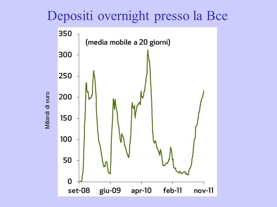 Depositi overnight presso la Bce Miliardi di euro
