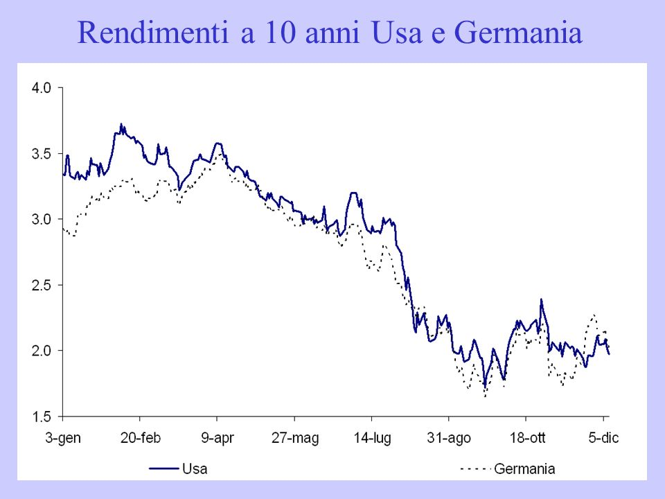 Rendimenti a 10 anni Usa e Germania