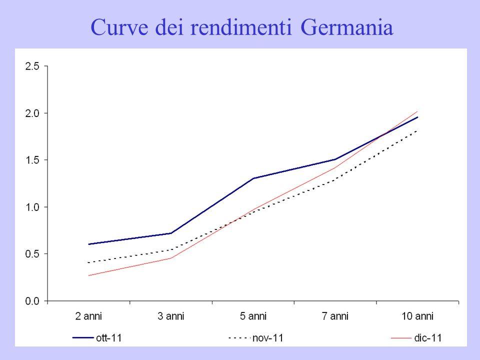 Curve dei rendimenti Germania