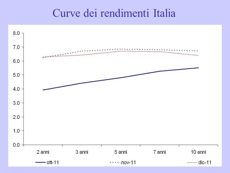 Curve dei rendimenti Italia