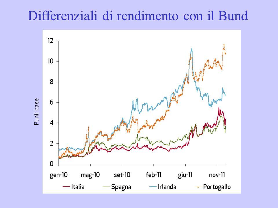 Differenziali di rendimento con il Bund Punti base