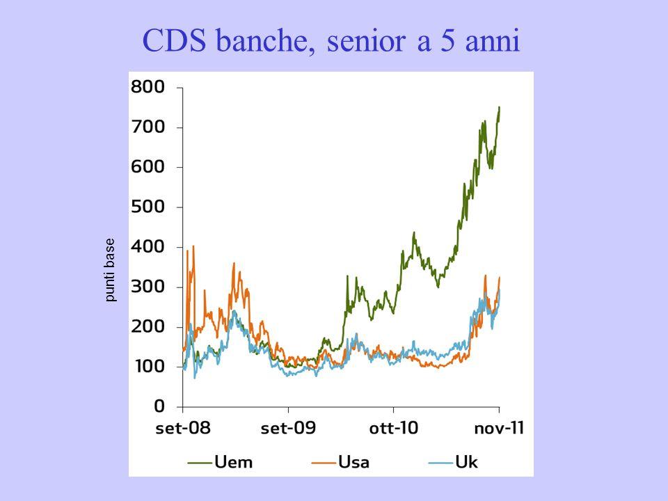 CDS banche, senior a 5 anni punti base