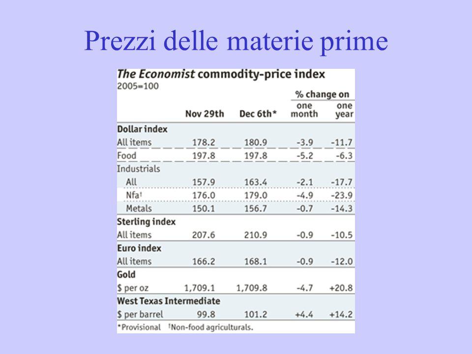 Prezzi delle materie prime