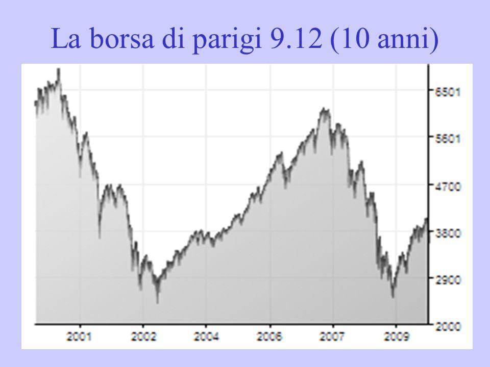 La borsa di parigi 9.12 (10 anni)