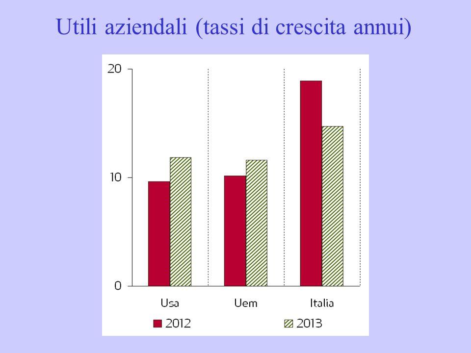 Utili aziendali (tassi di crescita annui)
