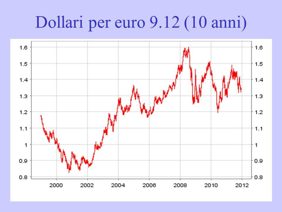 Dollari per euro 9.12 (10 anni)
