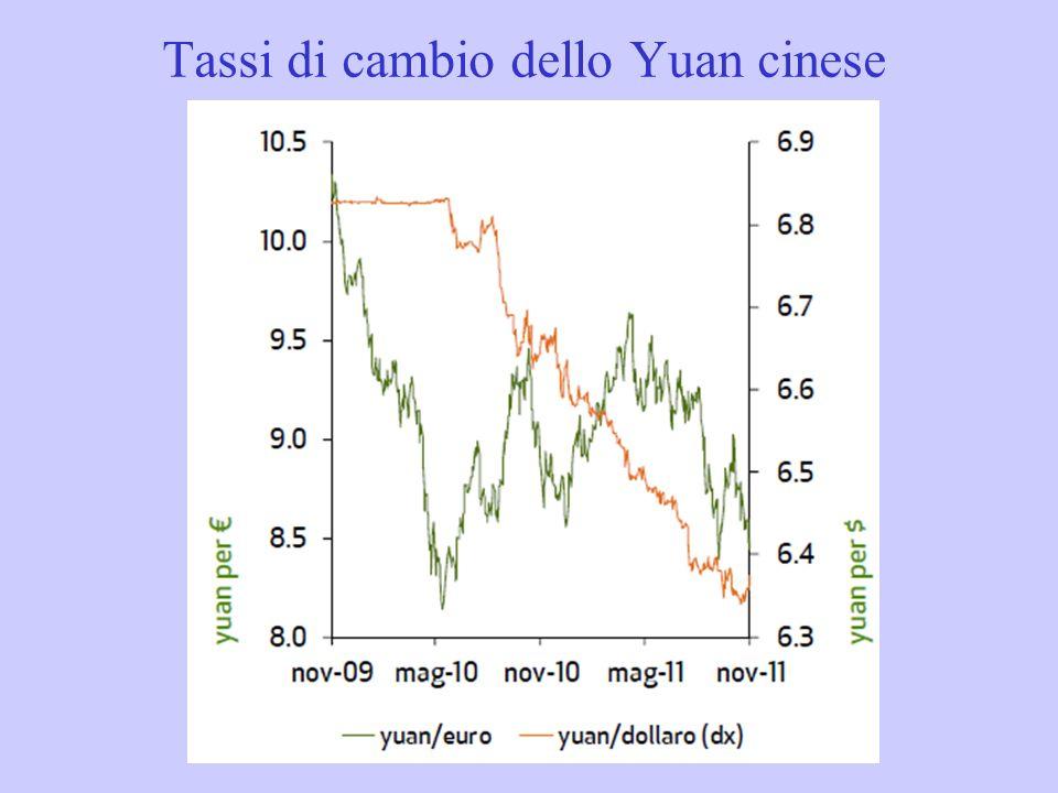Tassi di cambio dello Yuan cinese
