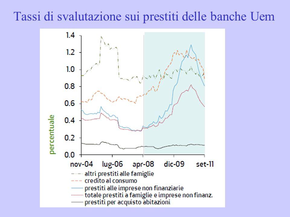 Tassi di svalutazione sui prestiti delle banche Uem