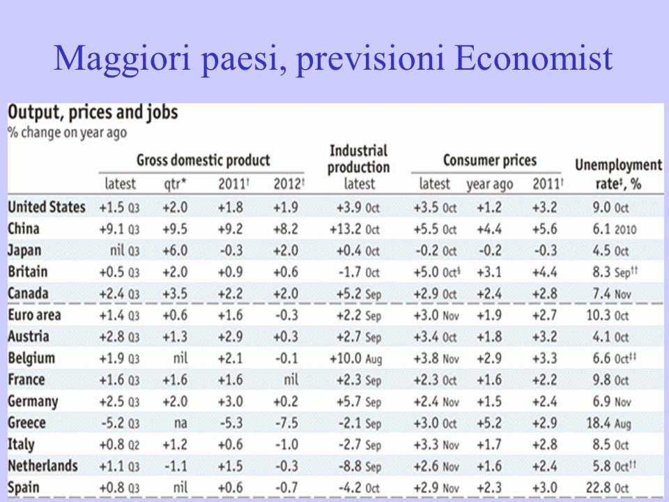 Maggiori paesi, previsioni Economist