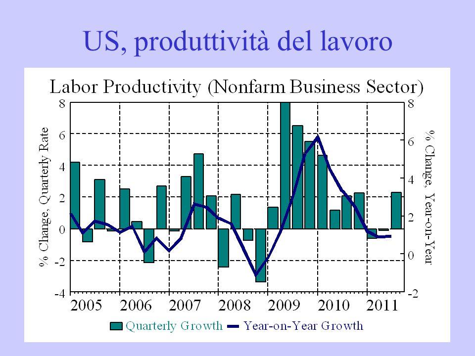US, produttività del lavoro