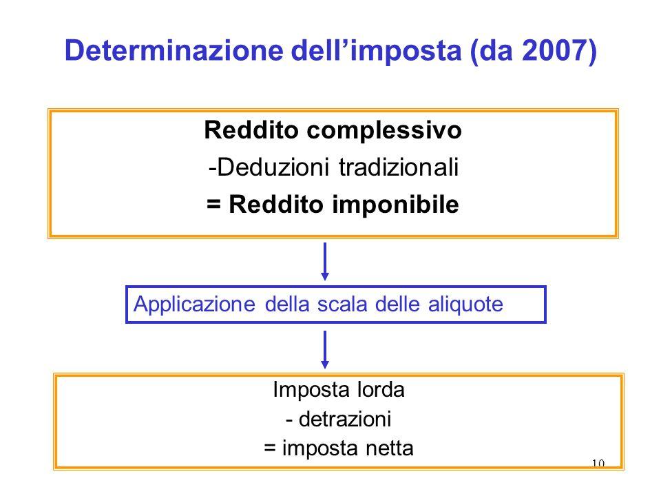 10 Determinazione dellimposta (da 2007) Reddito complessivo -Deduzioni tradizionali = Reddito imponibile Imposta lorda - detrazioni = imposta netta Ap