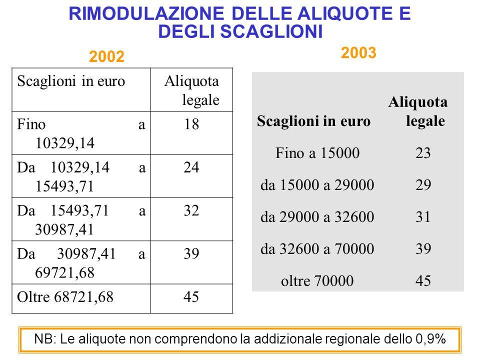 RIMODULAZIONE DELLE ALIQUOTE E DEGLI SCAGLIONI Scaglioni in euro Aliquota legale Fino a 1500023 da 15000 a 2900029 da 29000 a 3260031 da 32600 a 70000