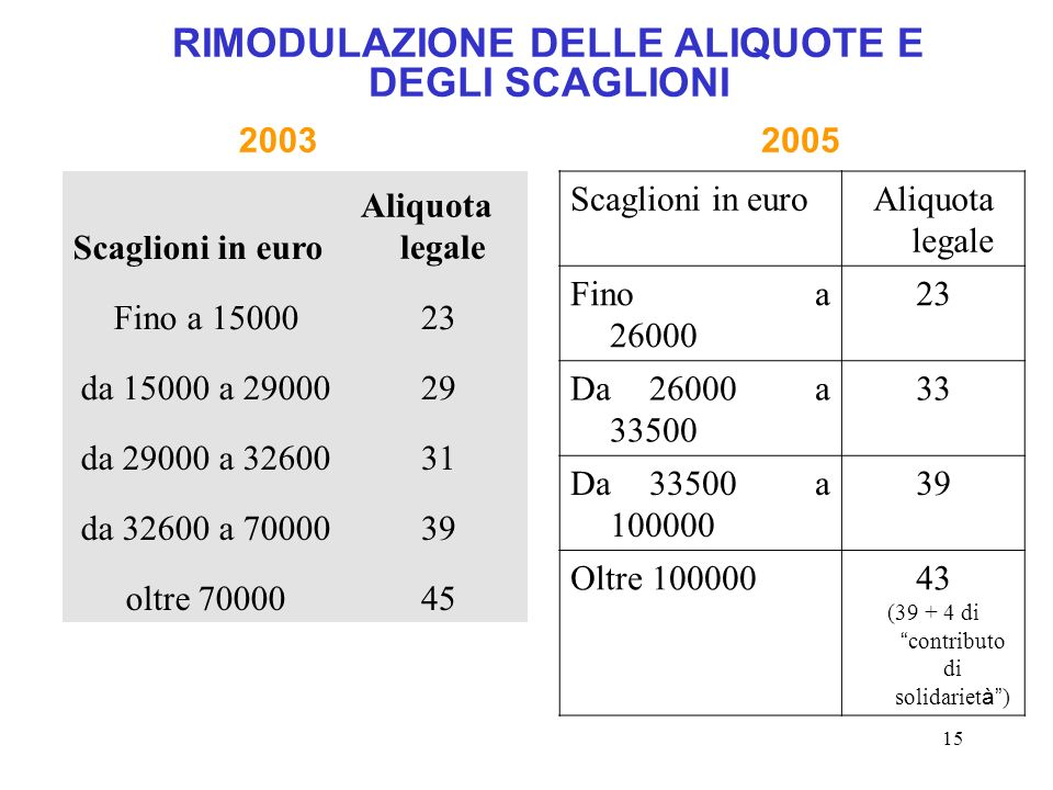 15 RIMODULAZIONE DELLE ALIQUOTE E DEGLI SCAGLIONI Scaglioni in euro Aliquota legale Fino a 1500023 da 15000 a 2900029 da 29000 a 3260031 da 32600 a 70