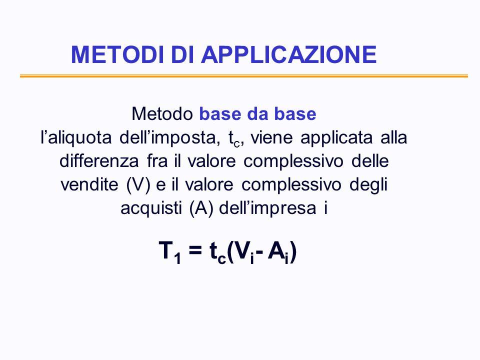 METODI DI APPLICAZIONE Metodo base da base laliquota dellimposta, t c, viene applicata alla differenza fra il valore complessivo delle vendite (V) e il valore complessivo degli acquisti (A) dellimpresa i T 1 = t c (V i - A i )
