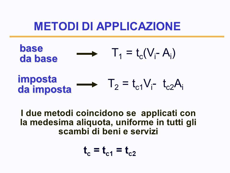 METODI DI APPLICAZIONE T 2 = t c1 V i - t c2 A i base da base T 1 = t c (V i - A i ) imposta da imposta I due metodi coincidono se applicati con la medesima aliquota, uniforme in tutti gli scambi di beni e servizi t c = t c1 = t c2