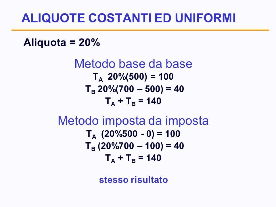 ALIQUOTE COSTANTI ED UNIFORMI Aliquota = 20% Metodo base da base T A 20%(500) = 100 T B 20%(700 – 500) = 40 T A + T B = 140 Metodo imposta da imposta T A (20%500 - 0) = 100 T B (20%700 – 100) = 40 T A + T B = 140 stesso risultato
