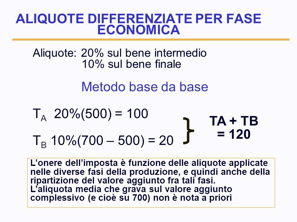 ALIQUOTE DIFFERENZIATE PER FASE ECONOMICA Aliquote: 20% sul bene intermedio 10% sul bene finale Metodo base da base T A 20%(500) = 100 T B 10%(700 – 500) = 20 TA + TB = 120 Lonere dellimposta è funzione delle aliquote applicate nelle diverse fasi della produzione, e quindi anche della ripartizione del valore aggiunto fra tali fasi.
