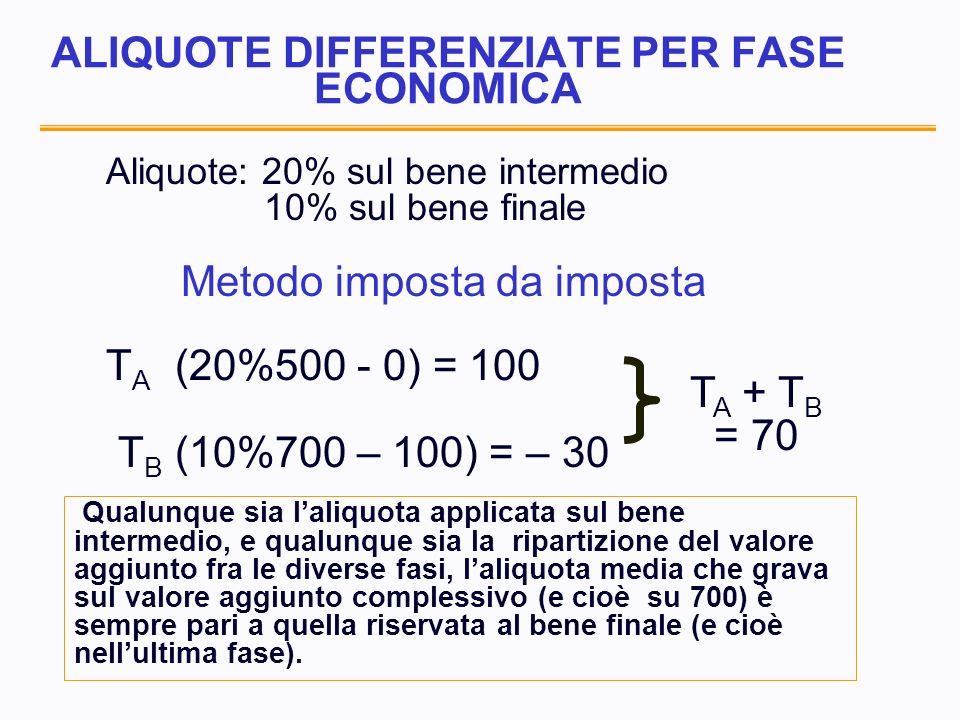 ALIQUOTE DIFFERENZIATE PER FASE ECONOMICA Aliquote: 20% sul bene intermedio 10% sul bene finale Metodo imposta da imposta T A (20%500 - 0) = 100 T B (10%700 – 100) = – 30 T A + T B = 70 Qualunque sia laliquota applicata sul bene intermedio, e qualunque sia la ripartizione del valore aggiunto fra le diverse fasi, laliquota media che grava sul valore aggiunto complessivo (e cioè su 700) è sempre pari a quella riservata al bene finale (e cioè nellultima fase).
