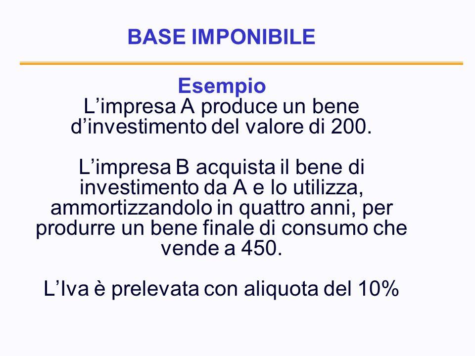 BASE IMPONIBILE Esempio Limpresa A produce un bene dinvestimento del valore di 200.