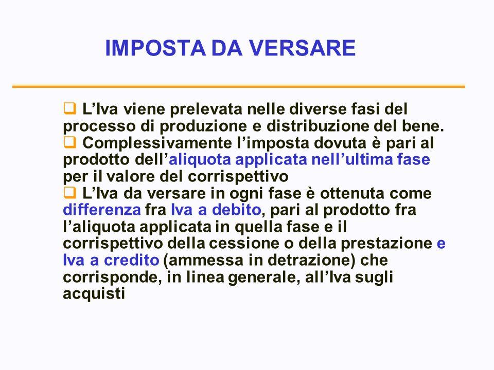 IMPOSTA DA VERSARE LIva viene prelevata nelle diverse fasi del processo di produzione e distribuzione del bene.