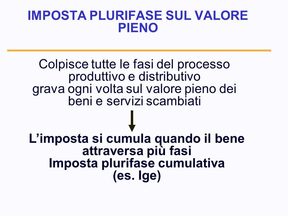 CARATTERISTICHE DELLIVA ITALIANA: PRESUPPOSTO - - le cessioni di beni nel territorio dello stato - - le prestazioni di servizi da parte di soggetti residenti - - lautoconsumo effettuati nellesercizio di imprese o nellesercizio di arti e professioni - gli acquisti intracomunitari e le importazioni da chiunque effettate (principio di destinazione)
