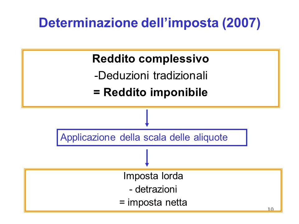 10 Determinazione dellimposta (2007) Reddito complessivo -Deduzioni tradizionali = Reddito imponibile Imposta lorda - detrazioni = imposta netta Applicazione della scala delle aliquote