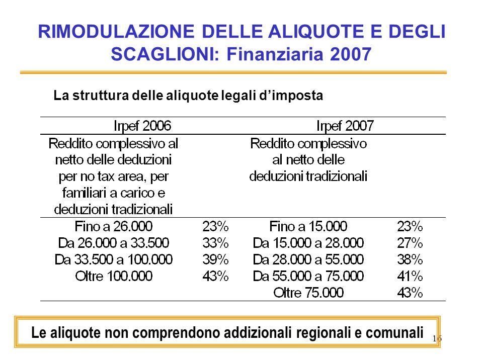 16 RIMODULAZIONE DELLE ALIQUOTE E DEGLI SCAGLIONI: Finanziaria 2007 La struttura delle aliquote legali dimposta Le aliquote non comprendono addizionali regionali e comunali