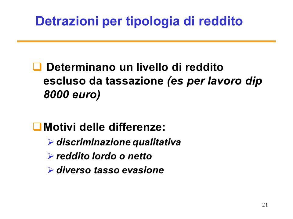 21 Detrazioni per tipologia di reddito Determinano un livello di reddito escluso da tassazione (es per lavoro dip 8000 euro) Motivi delle differenze: discriminazione qualitativa reddito lordo o netto diverso tasso evasione