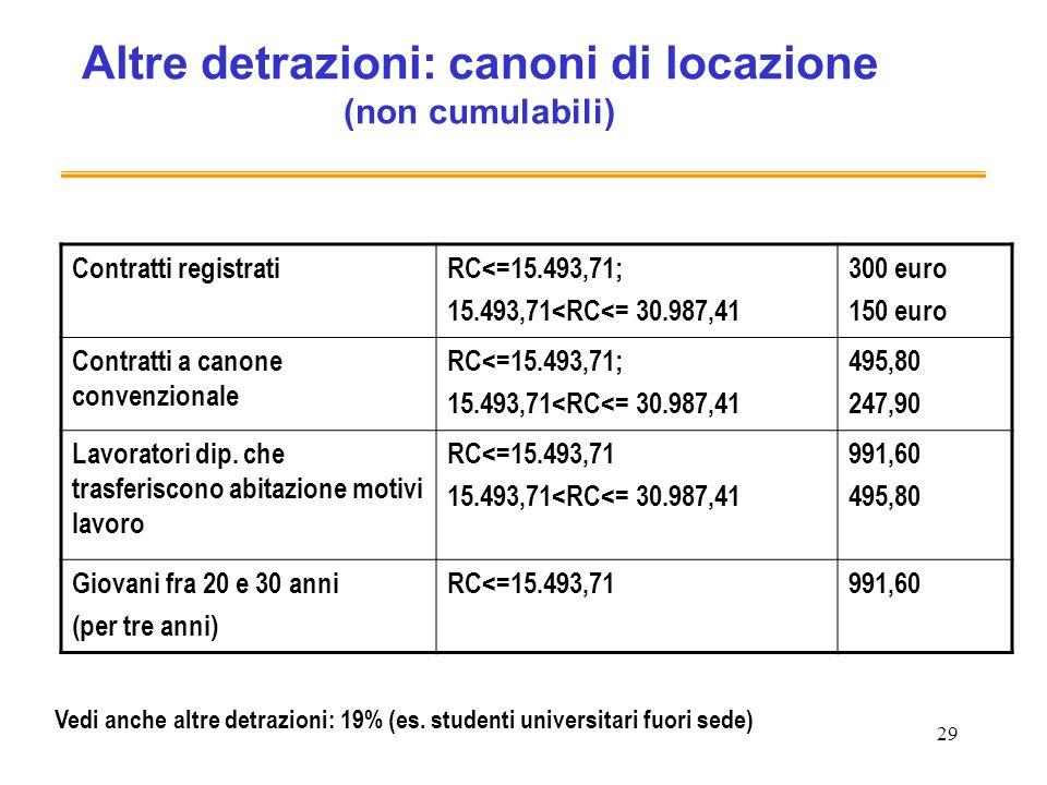 29 Altre detrazioni: canoni di locazione (non cumulabili) Contratti registratiRC<=15.493,71; 15.493,71<RC<= 30.987,41 300 euro 150 euro Contratti a canone convenzionale RC<=15.493,71; 15.493,71<RC<= 30.987,41 495,80 247,90 Lavoratori dip.