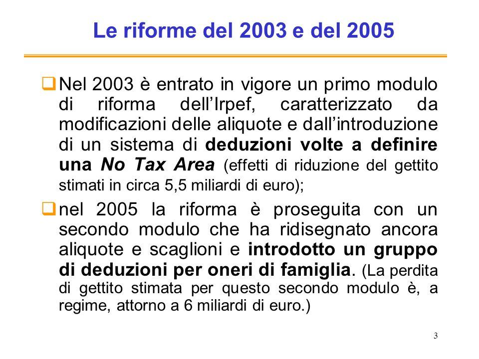 3 Le riforme del 2003 e del 2005 Nel 2003 è entrato in vigore un primo modulo di riforma dellIrpef, caratterizzato da modificazioni delle aliquote e dallintroduzione di un sistema di deduzioni volte a definire una No Tax Area (effetti di riduzione del gettito stimati in circa 5,5 miliardi di euro); nel 2005 la riforma è proseguita con un secondo modulo che ha ridisegnato ancora aliquote e scaglioni e introdotto un gruppo di deduzioni per oneri di famiglia.