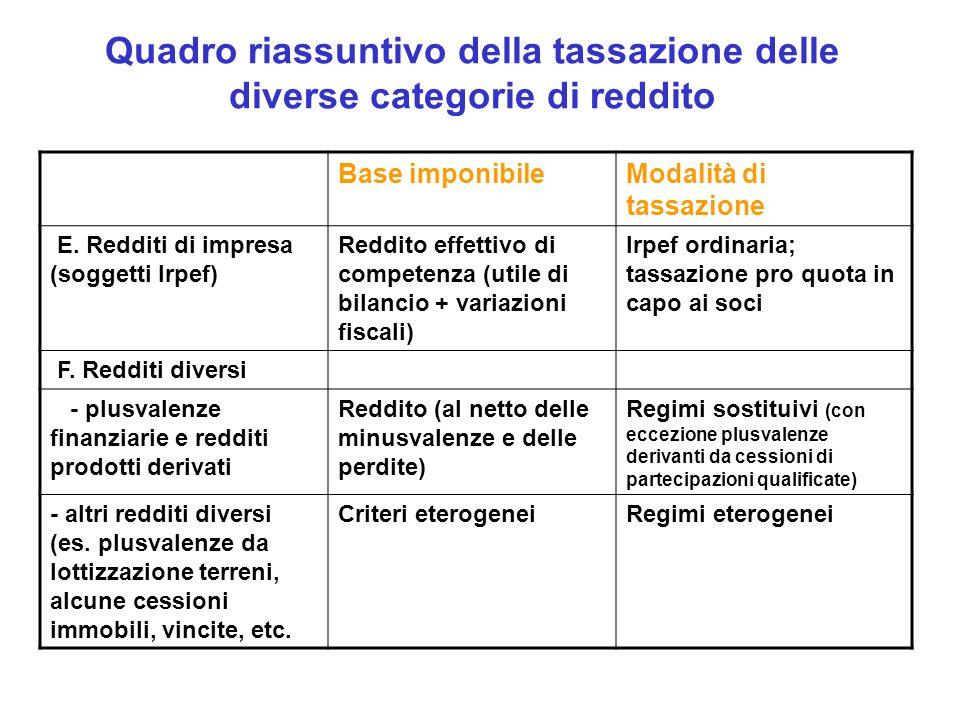 Quadro riassuntivo della tassazione delle diverse categorie di reddito Base imponibileModalità di tassazione E.