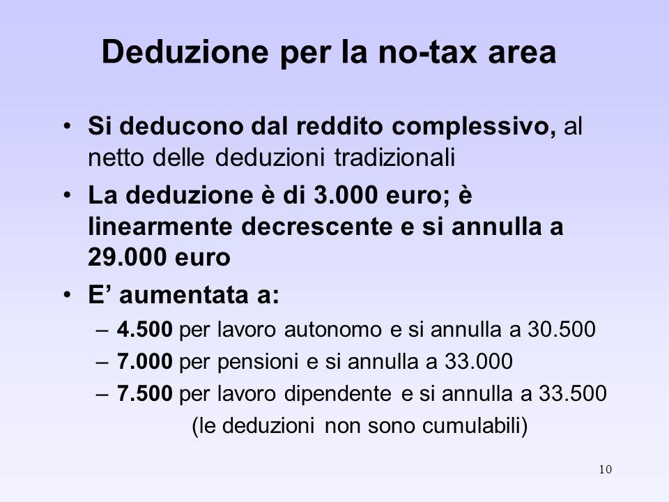 10 Deduzione per la no-tax area Si deducono dal reddito complessivo, al netto delle deduzioni tradizionali La deduzione è di 3.000 euro; è linearmente decrescente e si annulla a 29.000 euro E aumentata a: –4.500 per lavoro autonomo e si annulla a 30.500 –7.000 per pensioni e si annulla a 33.000 –7.500 per lavoro dipendente e si annulla a 33.500 (le deduzioni non sono cumulabili)