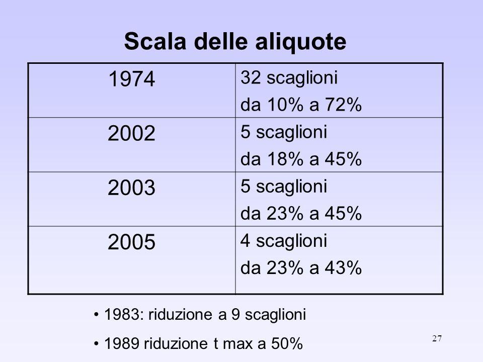 27 Scala delle aliquote 1974 32 scaglioni da 10% a 72% 2002 5 scaglioni da 18% a 45% 2003 5 scaglioni da 23% a 45% 2005 4 scaglioni da 23% a 43% 1983: riduzione a 9 scaglioni 1989 riduzione t max a 50%