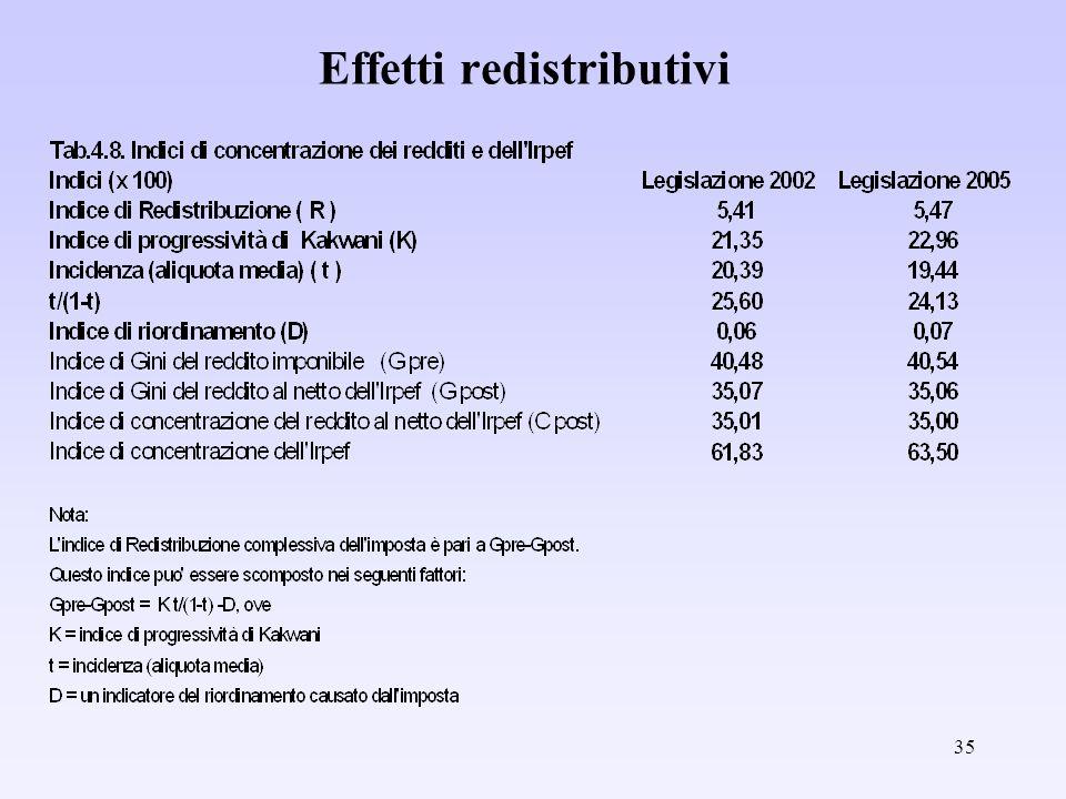 35 Effetti redistributivi