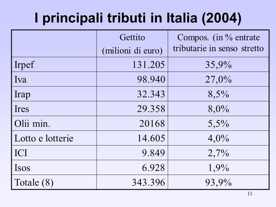 11 I principali tributi in Italia (2004) Gettito (milioni di euro) Compos.