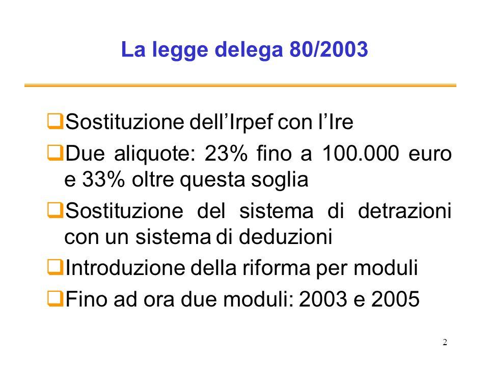 2 La legge delega 80/2003 Sostituzione dellIrpef con lIre Due aliquote: 23% fino a 100.000 euro e 33% oltre questa soglia Sostituzione del sistema di