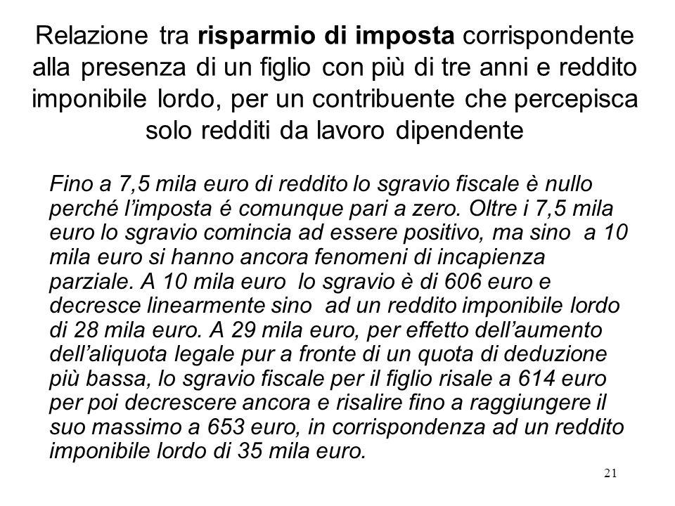 21 Relazione tra risparmio di imposta corrispondente alla presenza di un figlio con più di tre anni e reddito imponibile lordo, per un contribuente ch