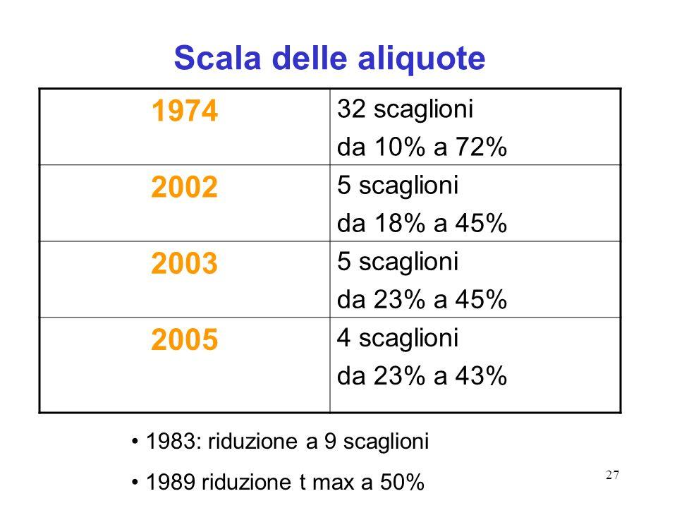 27 Scala delle aliquote 1974 32 scaglioni da 10% a 72% 2002 5 scaglioni da 18% a 45% 2003 5 scaglioni da 23% a 45% 2005 4 scaglioni da 23% a 43% 1983: